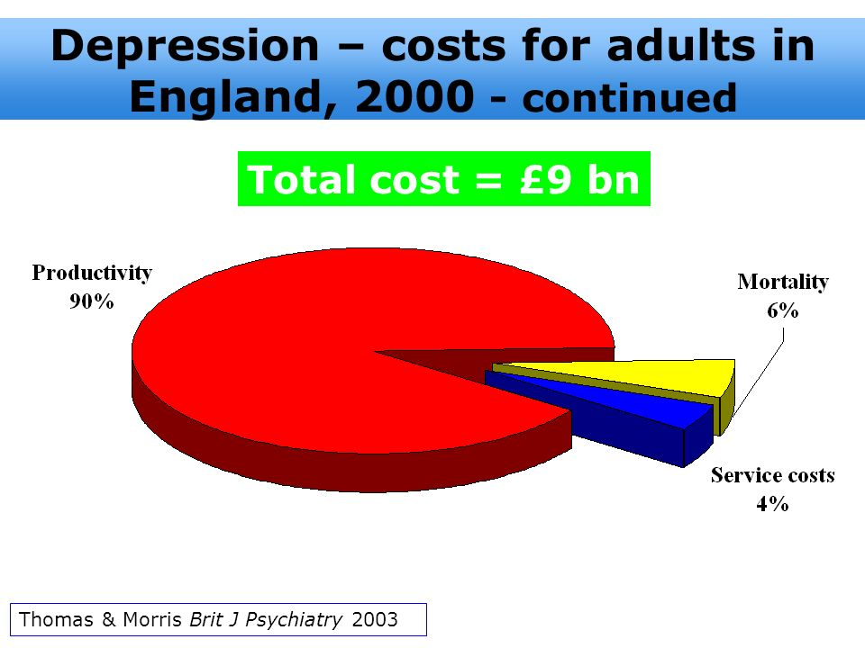 Depression – costs for adults in England, 2000 - continued