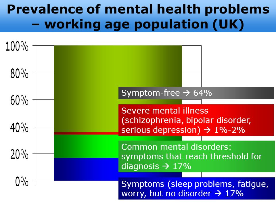 Prevalence of mental health problems – working age population (UK)