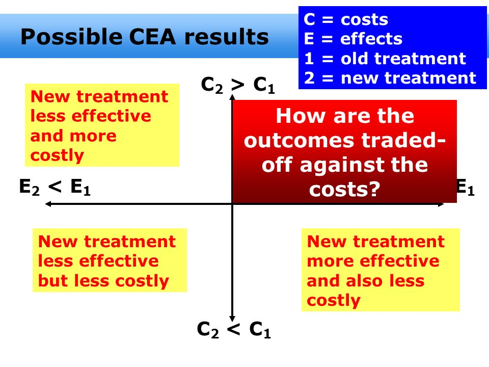 How are the outcomes traded-off against the costs