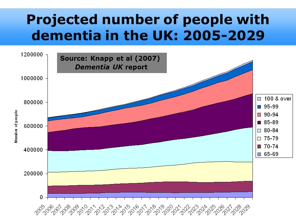 Projected number of people with dementia in the UK: 2005-2029