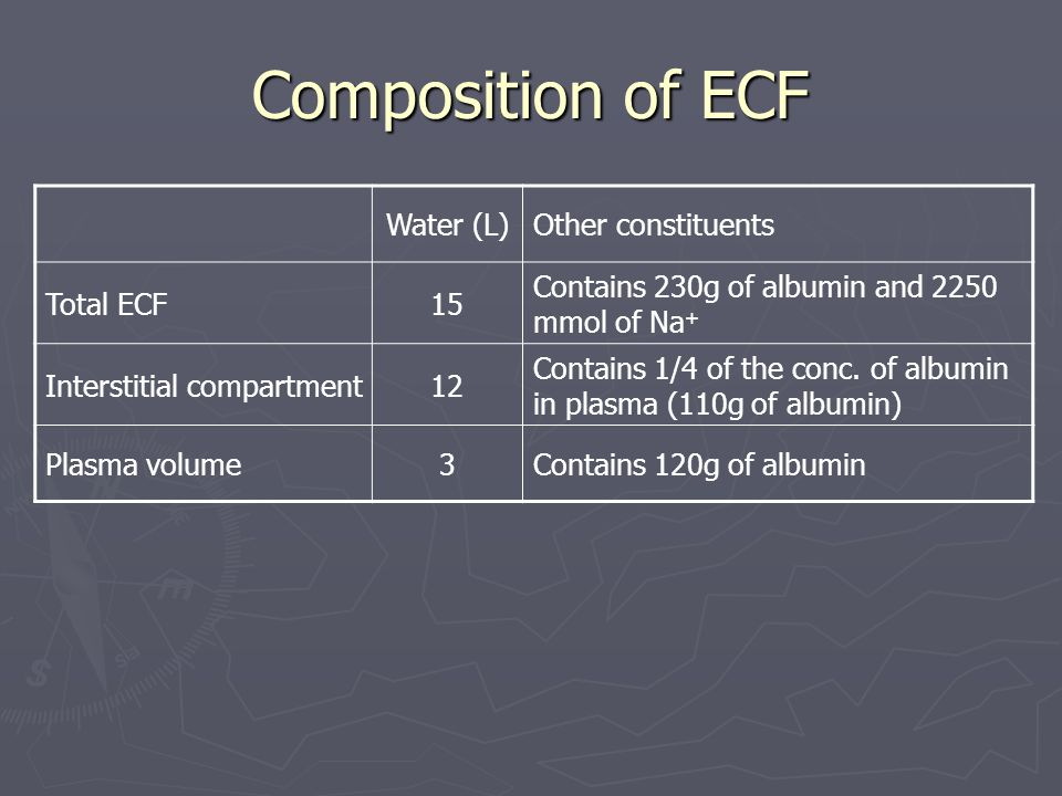 Composition of ECF Water (L) Other constituents Total ECF 15