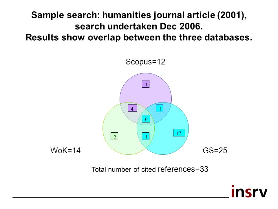 Sample search: humanities journal article (2001), search undertaken Dec 2006. Results show overlap between the three databases.