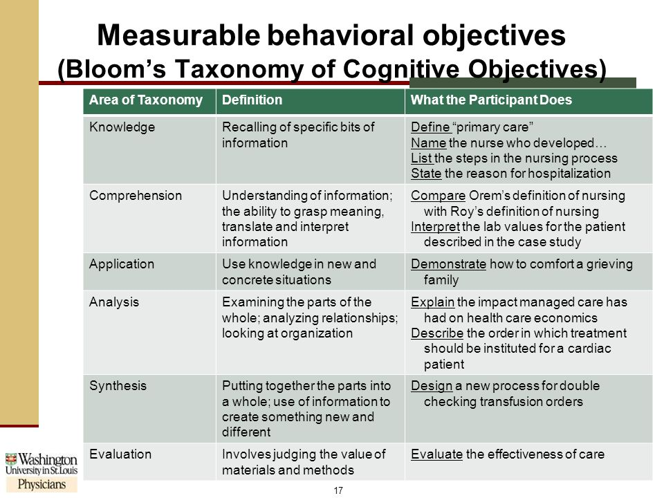 describe three objectives needed before undertaking research Bloom's taxonomy is a classification of the different objectives and skills that educators set for their students (learning objectives) the taxonomy was proposed in 1956 by benjamin bloom, an educational psychologist at the university of chicago.