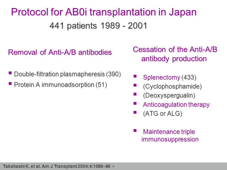 Protocol for AB0i transplantation in Japan