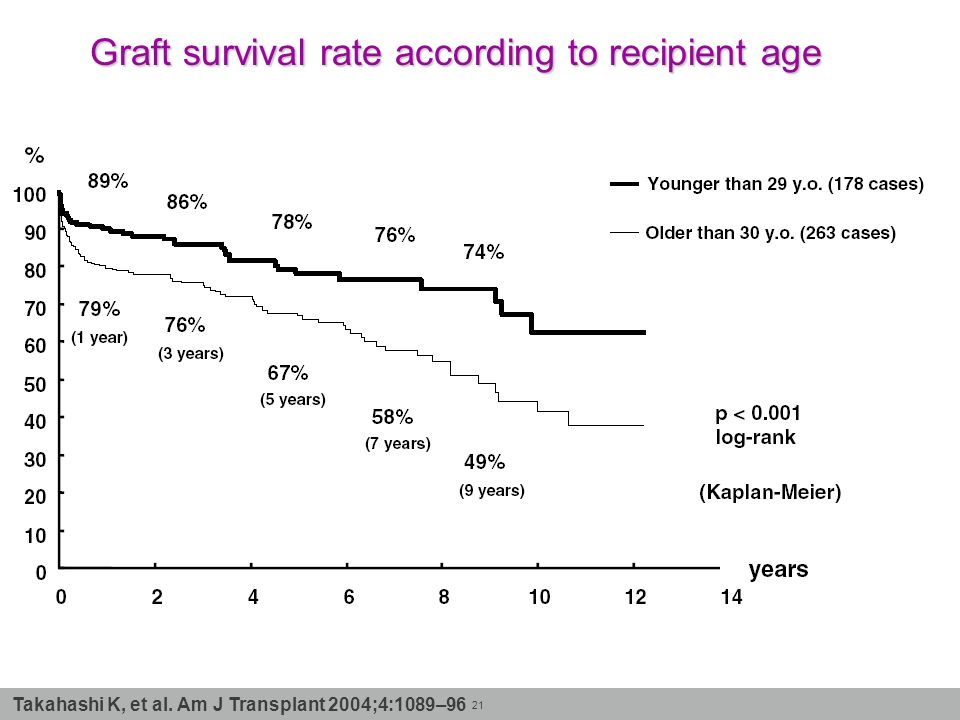 Graft survival rate according to recipient age