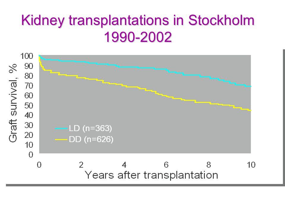 Kidney transplantations in Stockholm 1990-2002