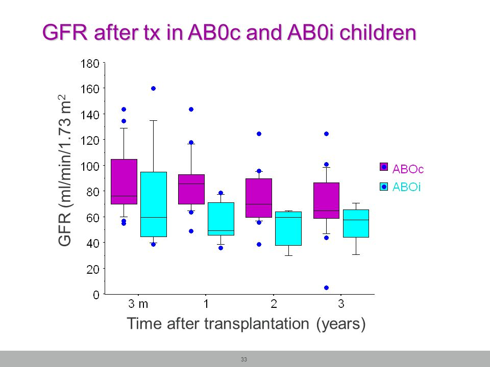 GFR after tx in AB0c and AB0i children