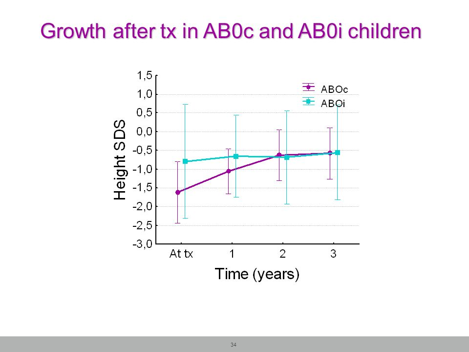 Growth after tx in AB0c and AB0i children