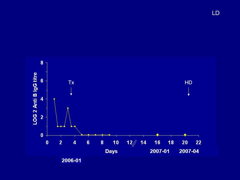 LD Tx 2007-01 2007-04 HD Days 2006-01