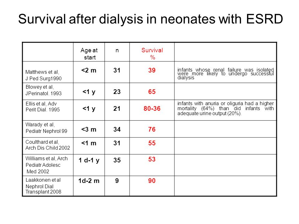 Survival after dialysis in neonates with ESRD