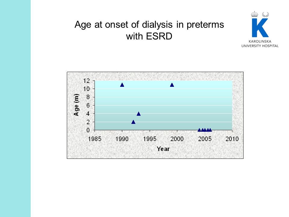 Age at onset of dialysis in preterms with ESRD