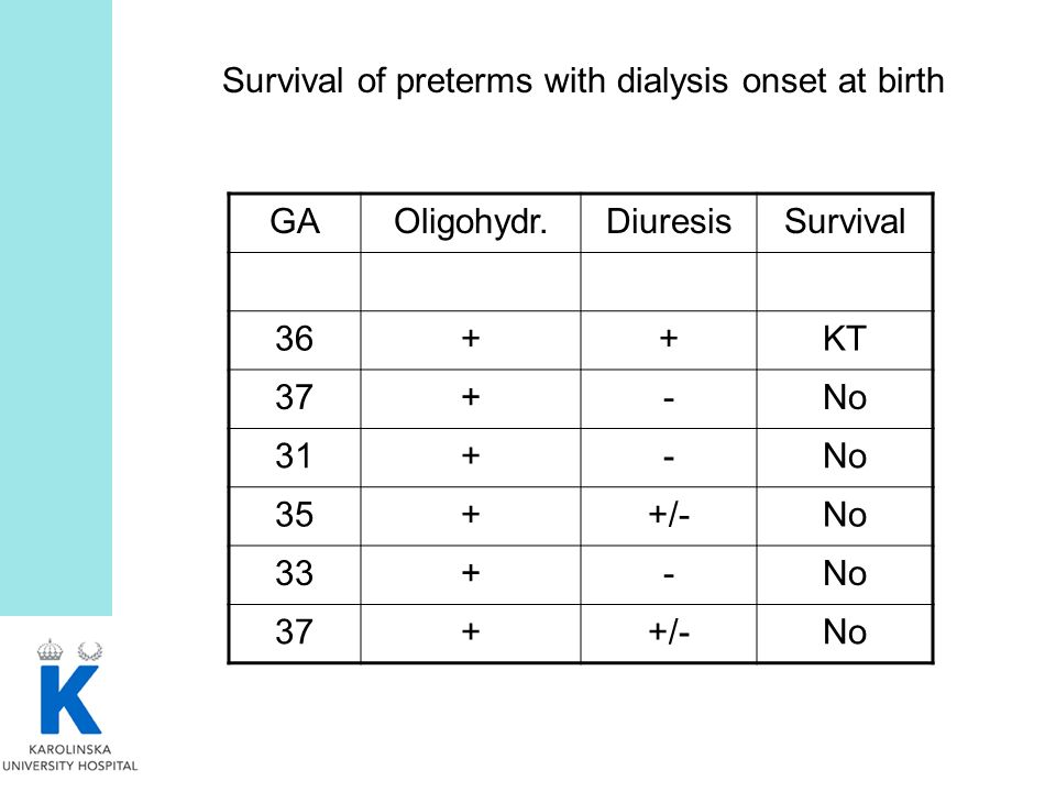 Survival of preterms with dialysis onset at birth