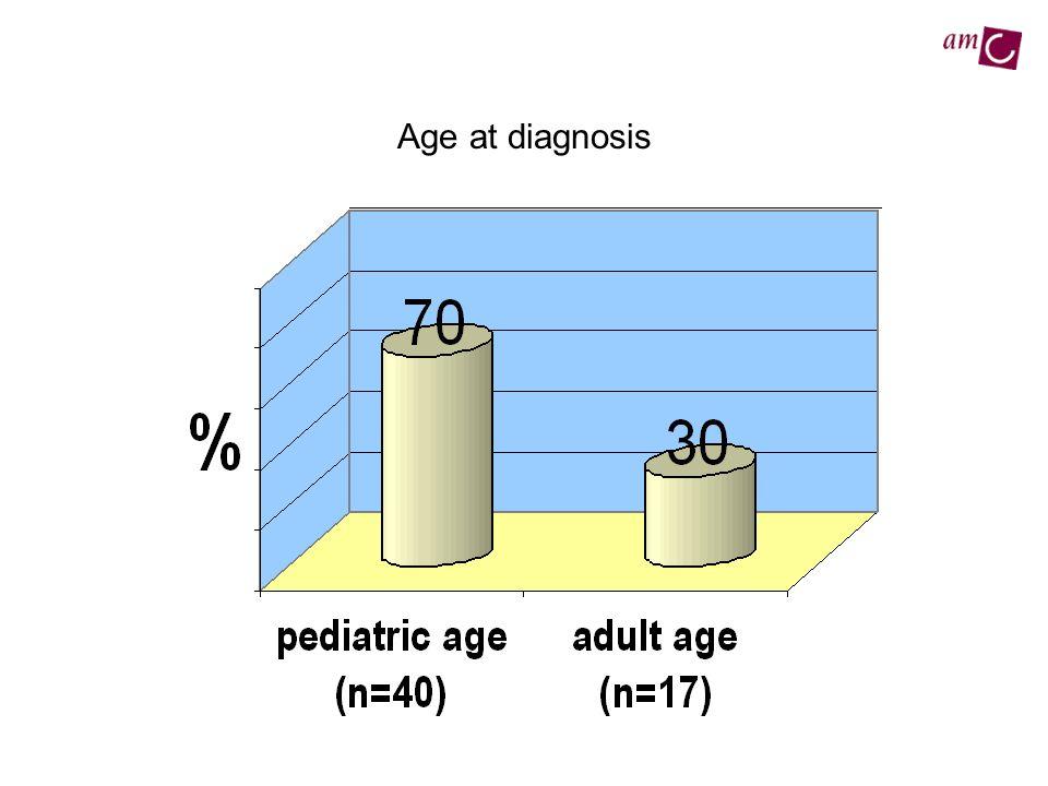 Age at diagnosis