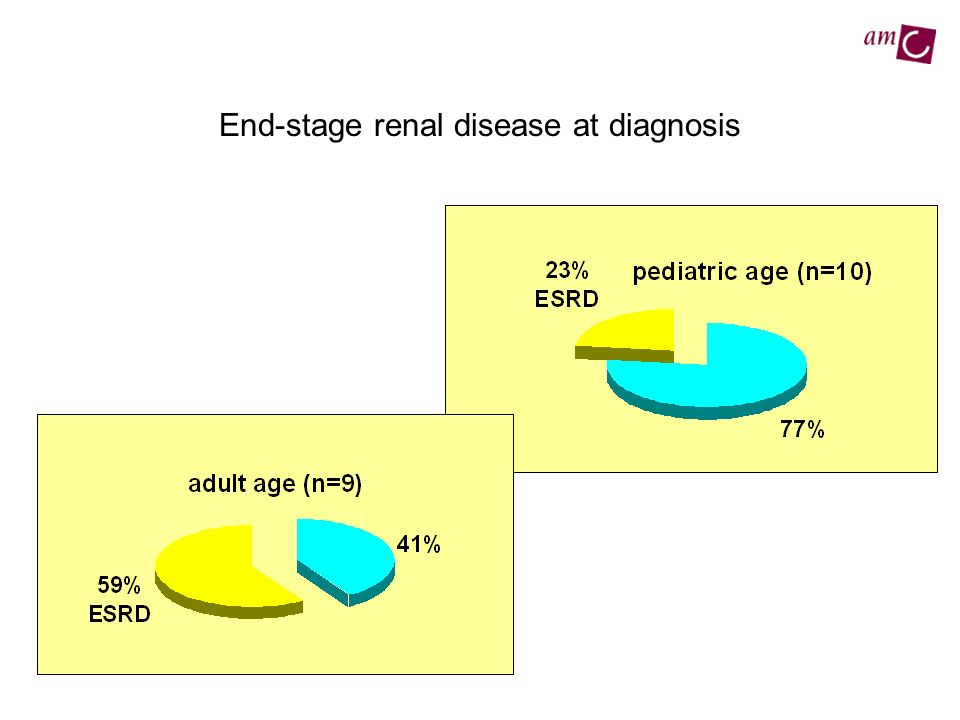 End-stage renal disease at diagnosis