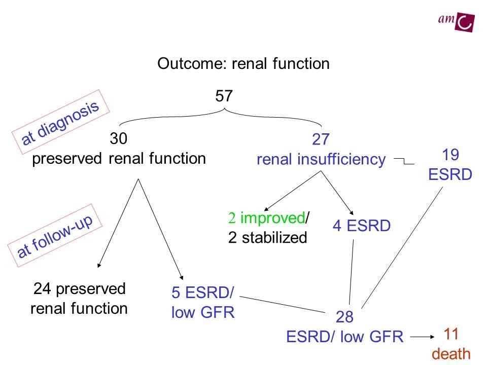 Outcome: renal function