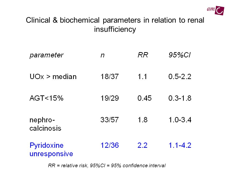 Clinical & biochemical parameters in relation to renal insufficiency