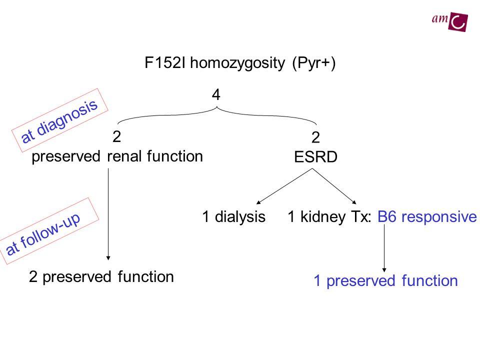 F152I homozygosity (Pyr+)