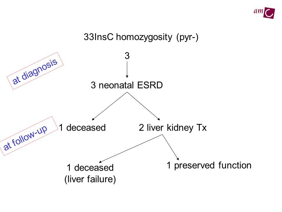 33InsC homozygosity (pyr-)