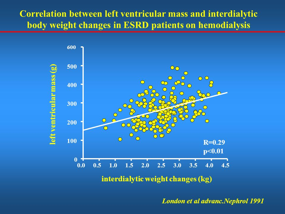 Correlation between left ventricular mass and interdialytic