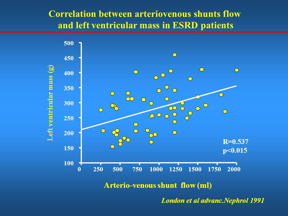 Correlation between arteriovenous shunts flow