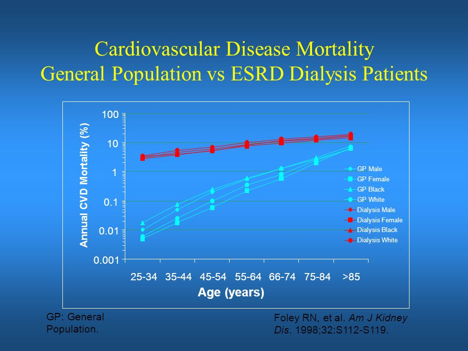 Cardiovascular Disease Mortality General Population vs ESRD Dialysis Patients