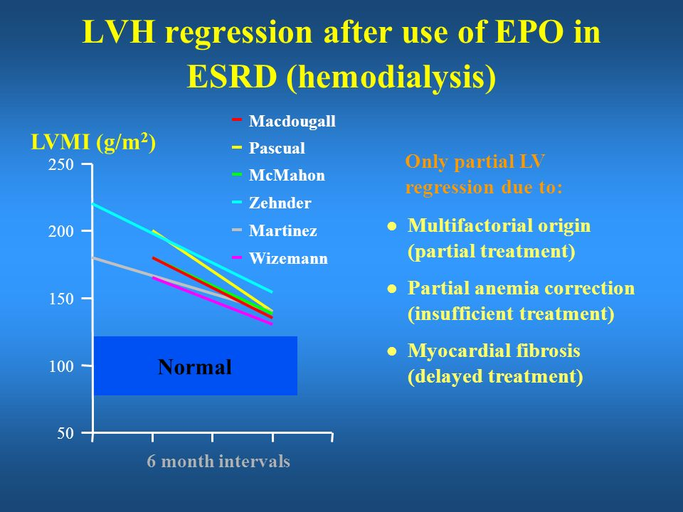 LVH regression after use of EPO in ESRD (hemodialysis)