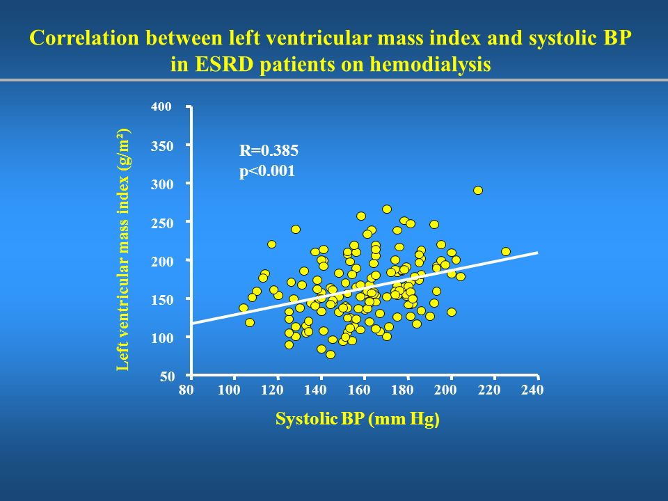 Correlation between left ventricular mass index and systolic BP