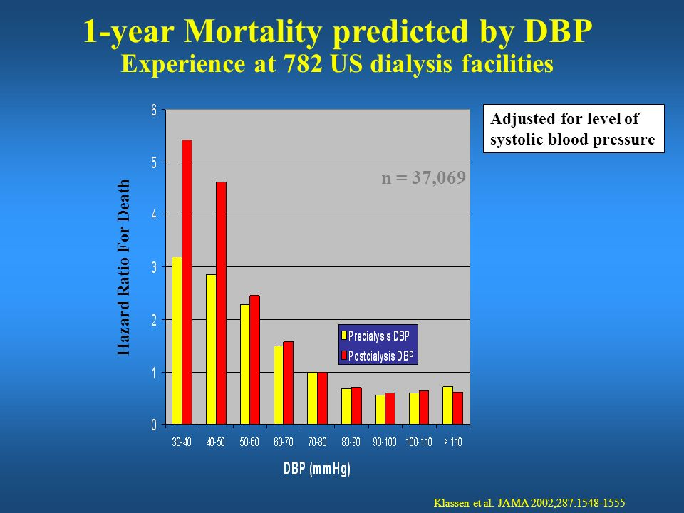 1-year Mortality predicted by DBP