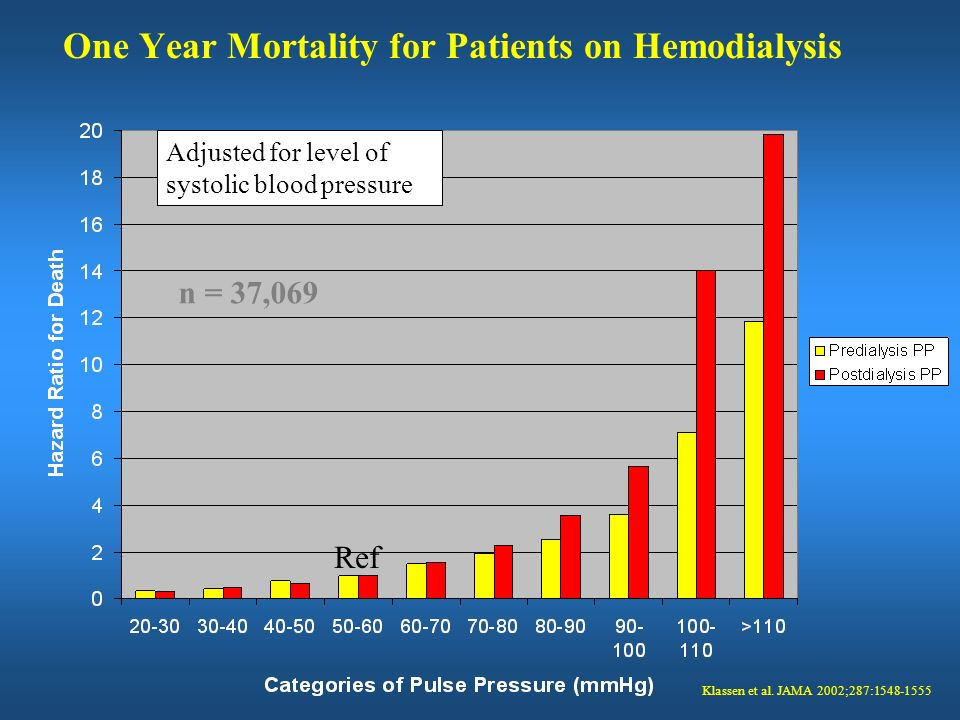 One Year Mortality for Patients on Hemodialysis