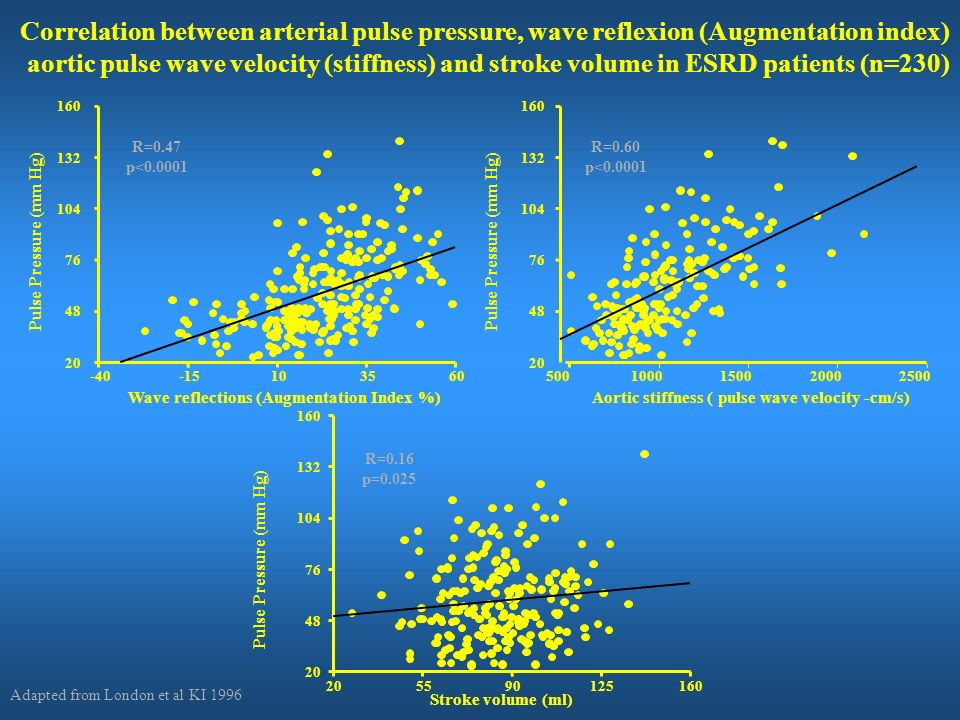 Correlation between arterial pulse pressure, wave reflexion (Augmentation index)