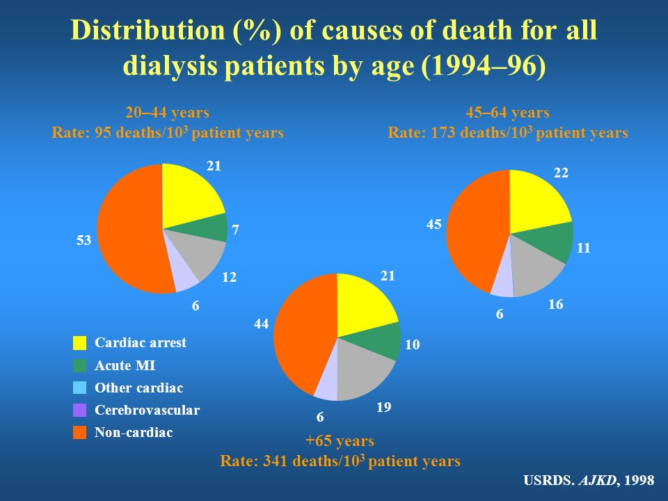 Distribution (%) of causes of death for all dialysis patients by age (1994–96)
