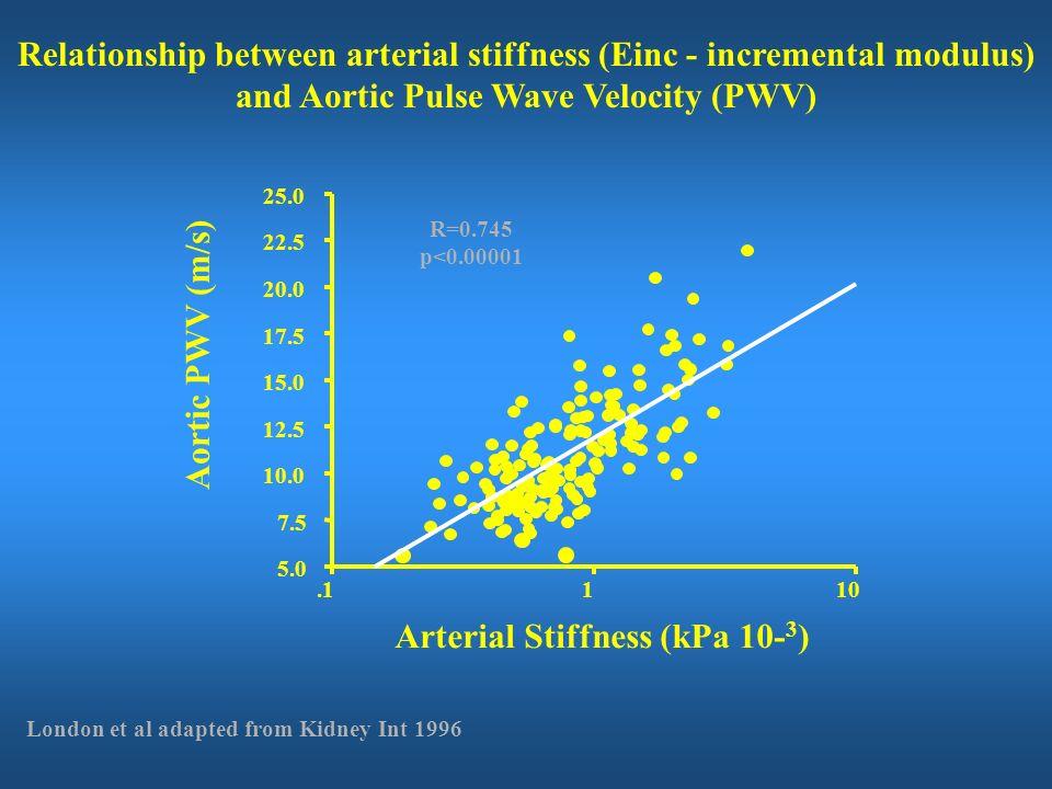 Arterial Stiffness (kPa 10-3)