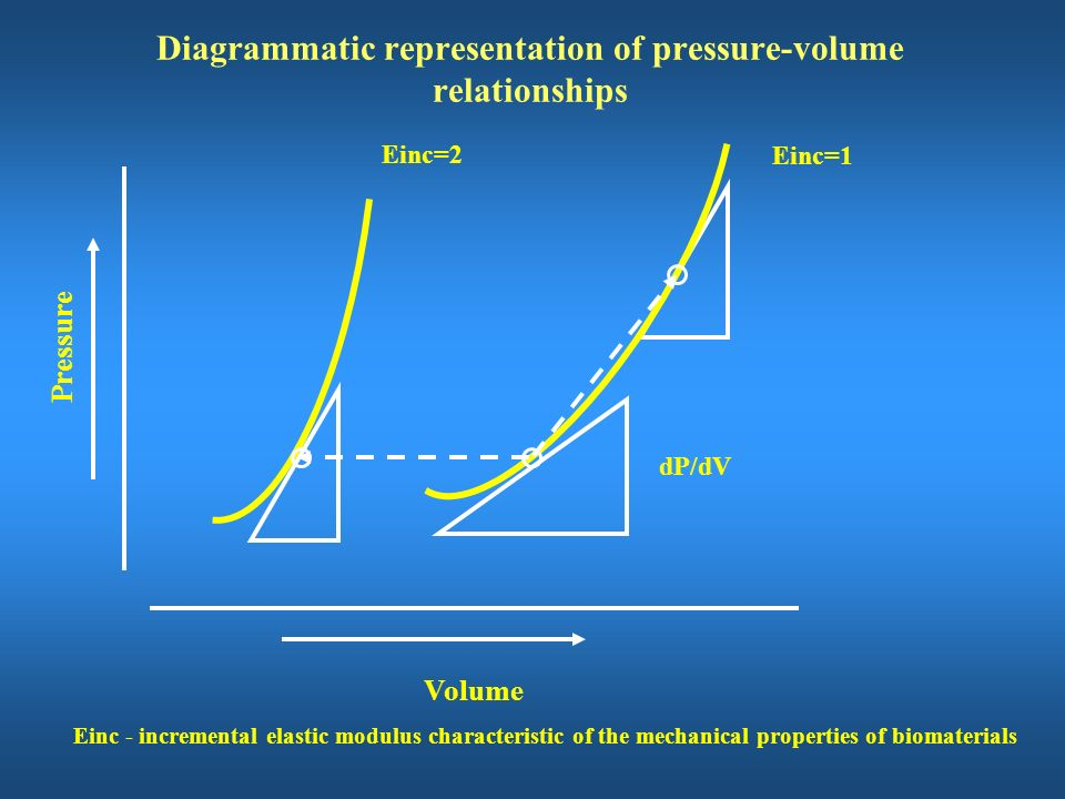 Diagrammatic representation of pressure-volume relationships
