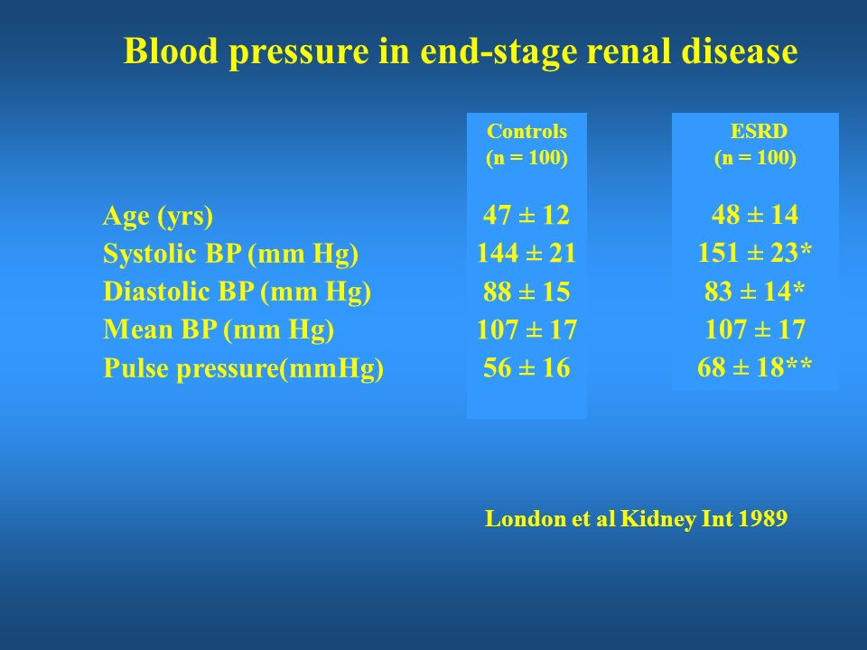 Blood pressure in end-stage renal disease