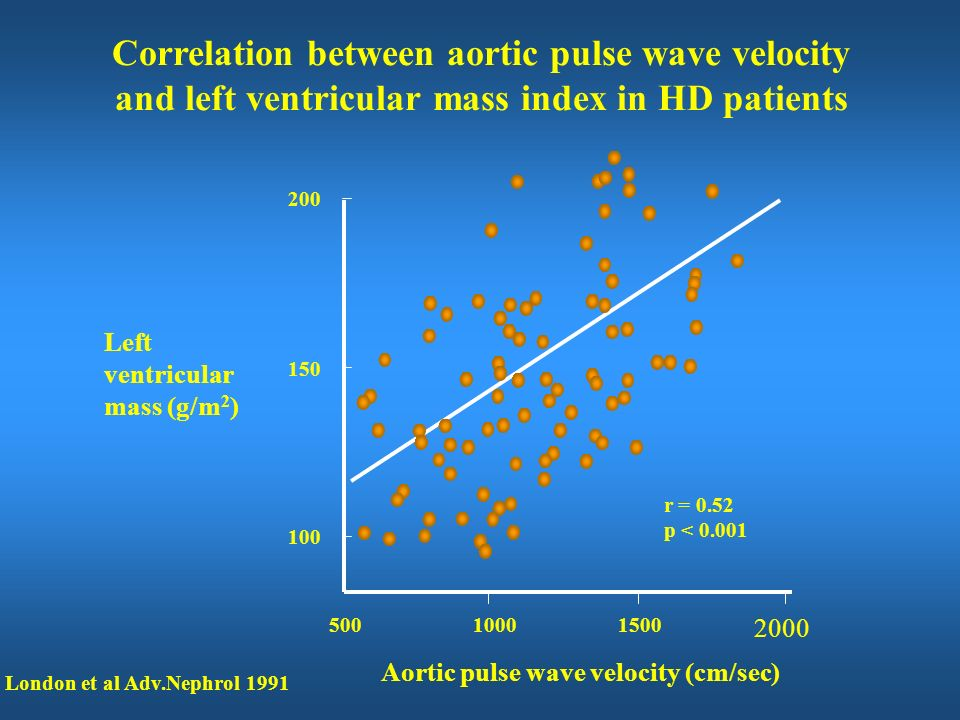 Correlation between aortic pulse wave velocity