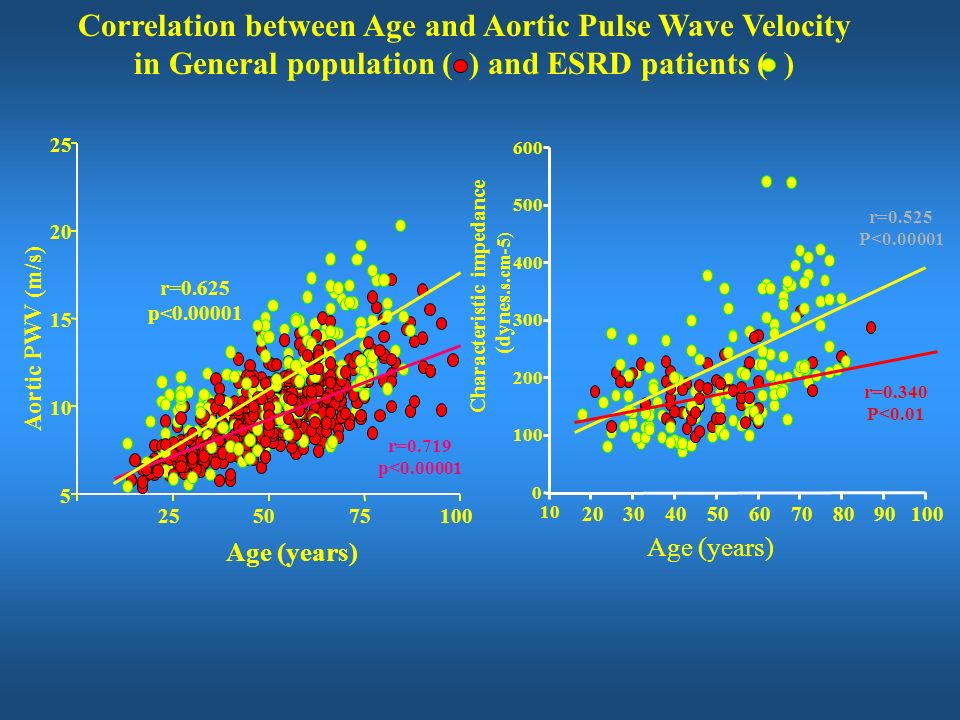 Correlation between Age and Aortic Pulse Wave Velocity