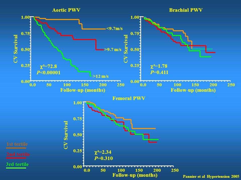 Aortic PWV Brachial PWV CV Survival CV Survival ²=72.8 P<0.00001