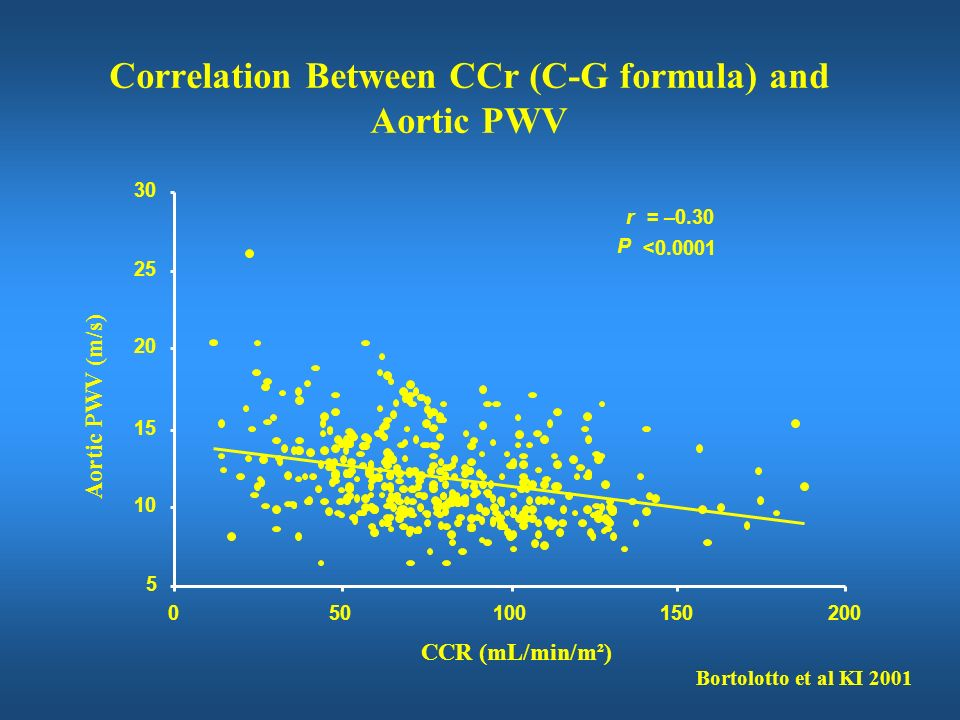 Correlation Between CCr (C-G formula) and Aortic PWV