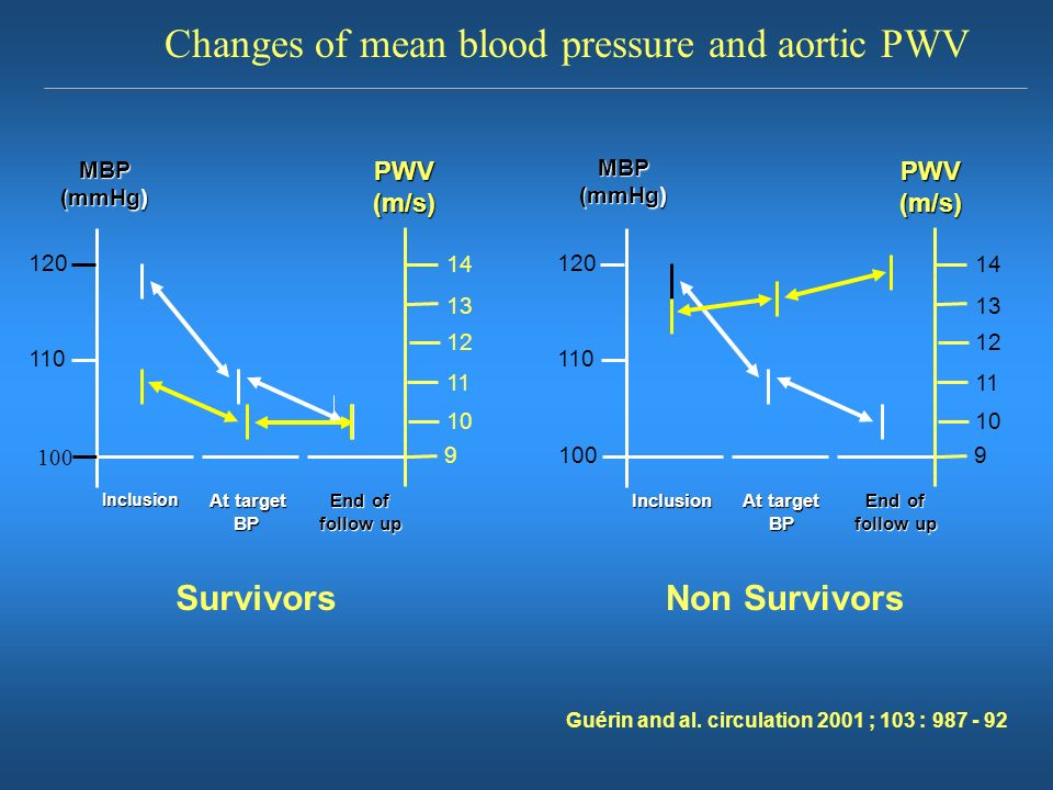 Changes of mean blood pressure and aortic PWV