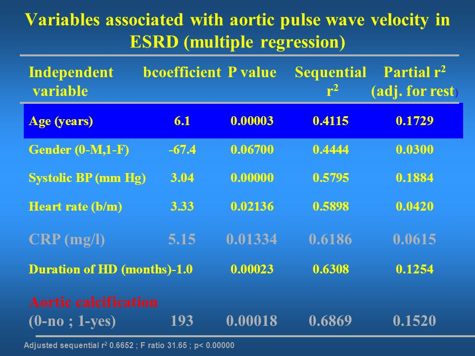 Variables associated with aortic pulse wave velocity in ESRD (multiple regression)