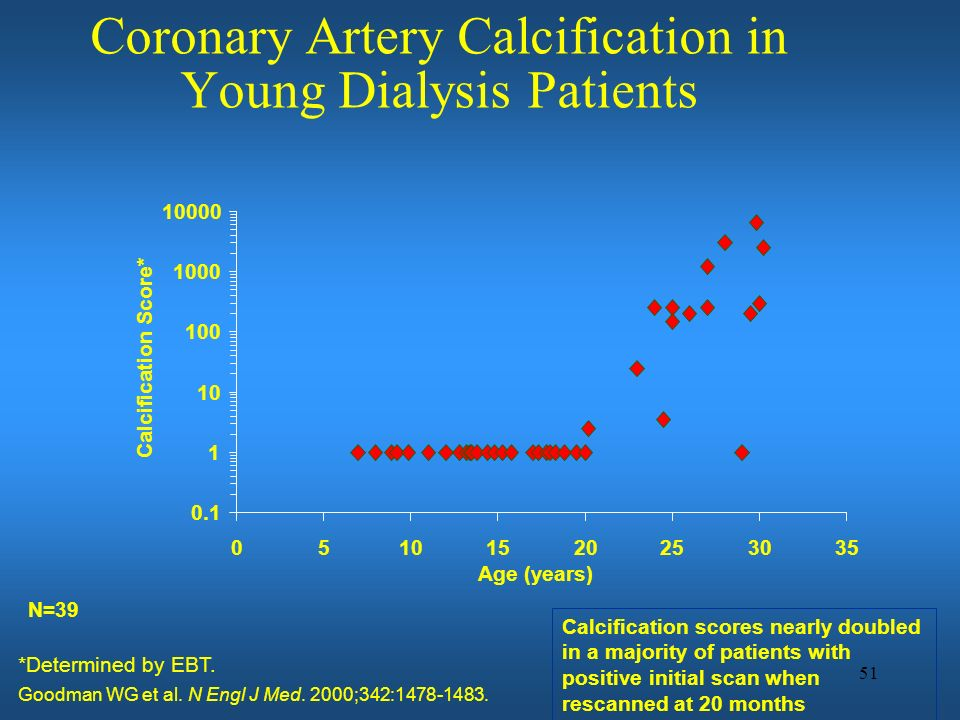 Coronary Artery Calcification in Young Dialysis Patients
