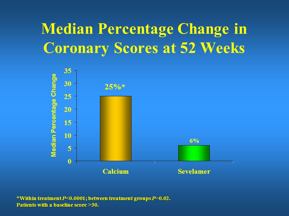 Median Percentage Change in Coronary Scores at 52 Weeks
