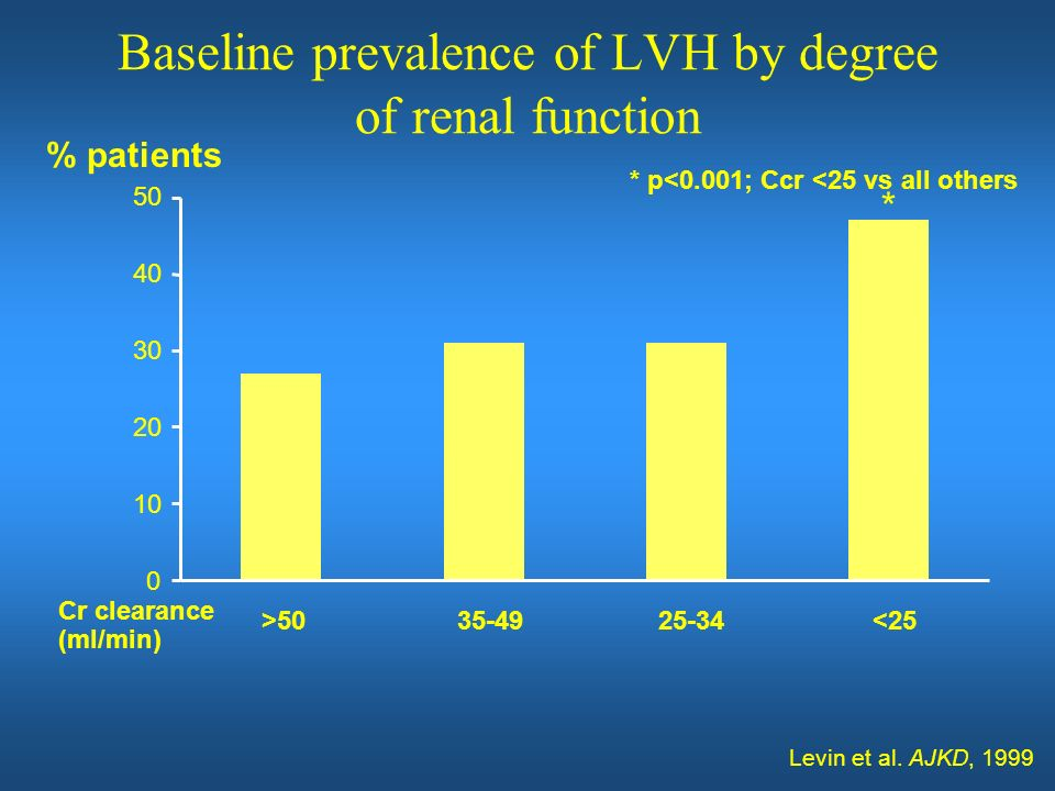 Baseline prevalence of LVH by degree of renal function