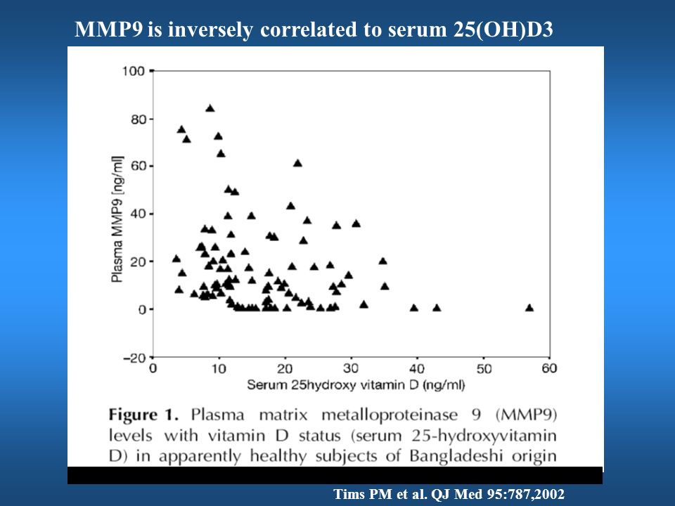 MMP9 is inversely correlated to serum 25(OH)D3