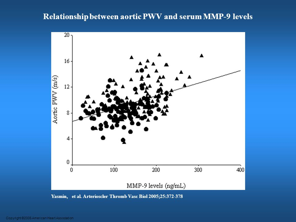 Relationship between aortic PWV and serum MMP-9 levels