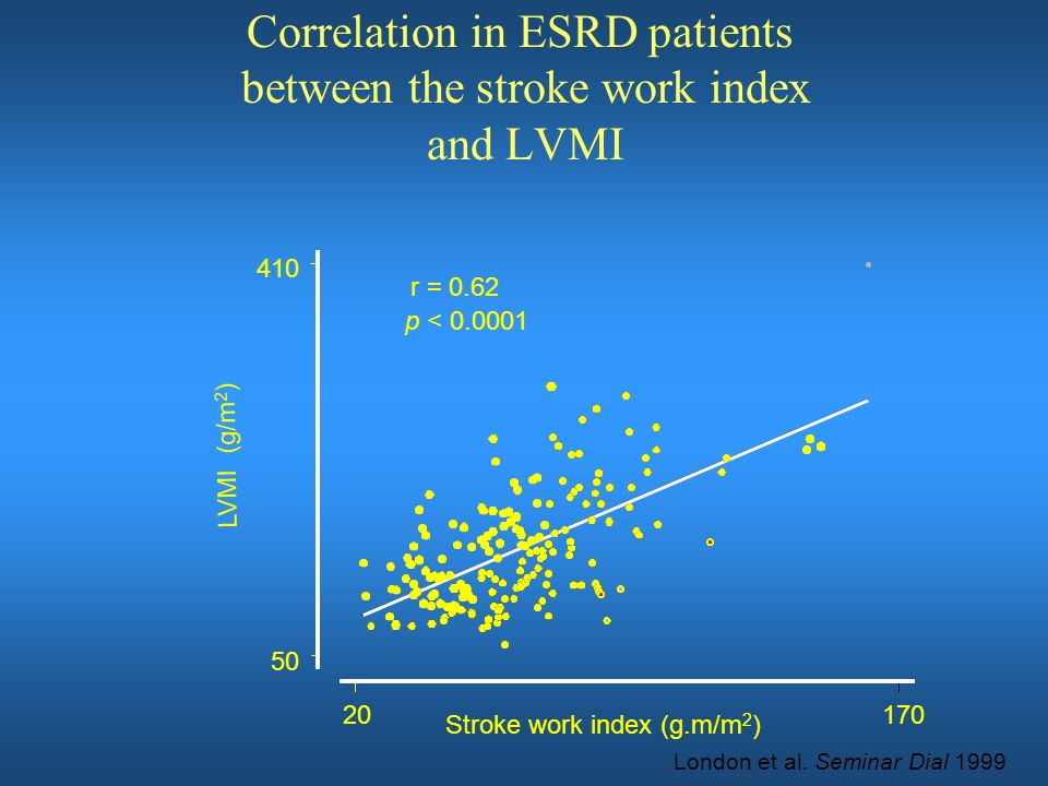 Correlation in ESRD patients between the stroke work index and LVMI