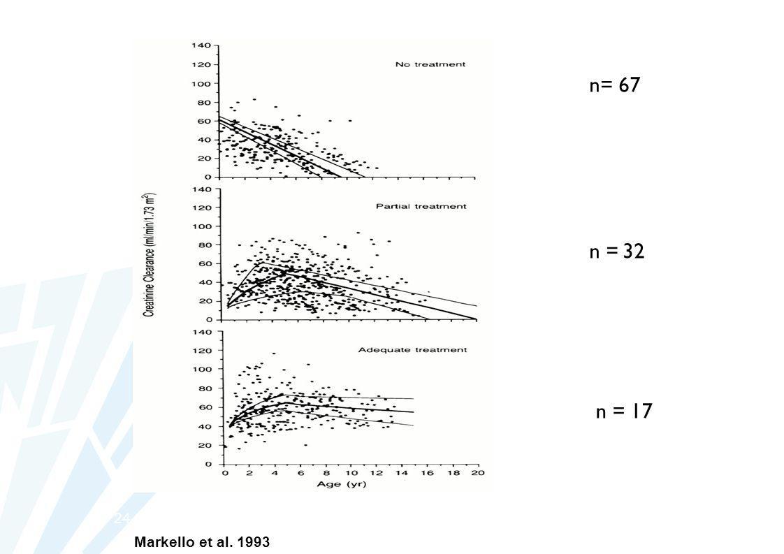 n= 67 n = 32 n = 17 24 Markello et al. 1993