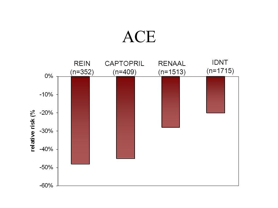ACE REIN (n=352) CAPTOPRIL (n=409) RENAAL (n=1513) IDNT (n=1715)