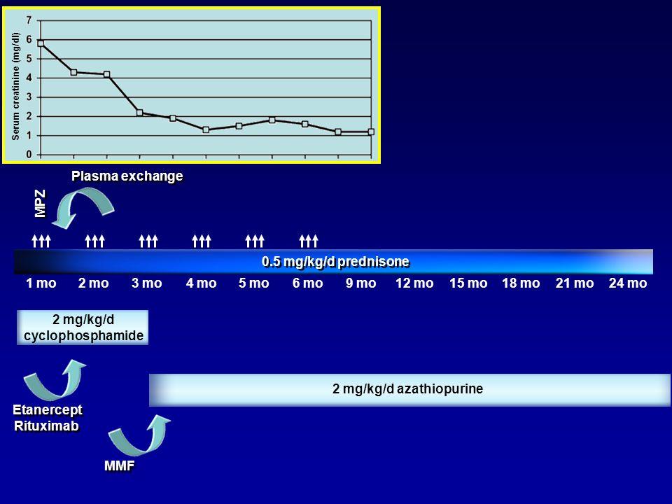 2 mg/kg/d cyclophosphamide