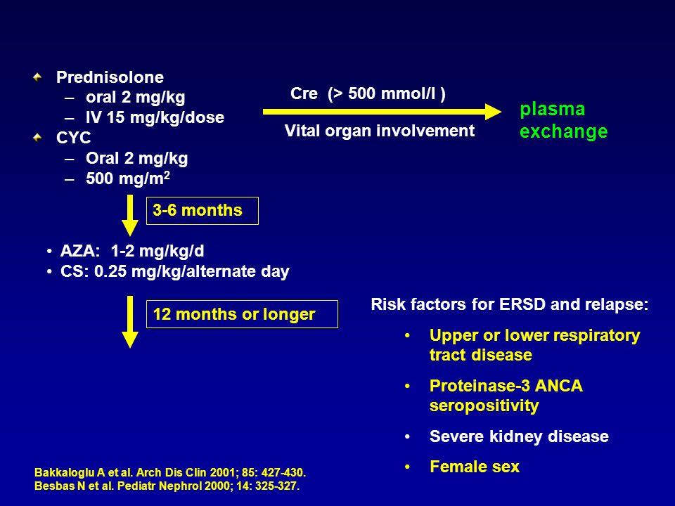 plasma exchange Prednisolone oral 2 mg/kg Cre  (> 500 mmol/l )
